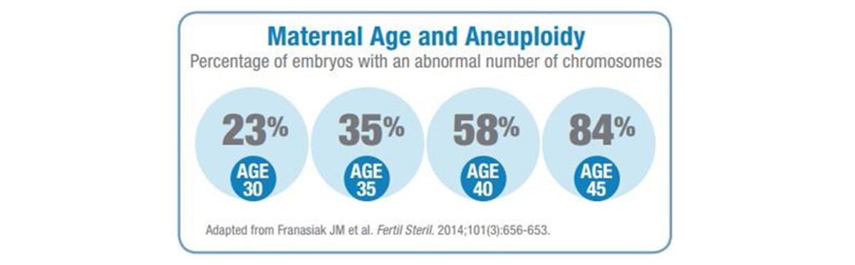 preimplantation genetic screening ivf