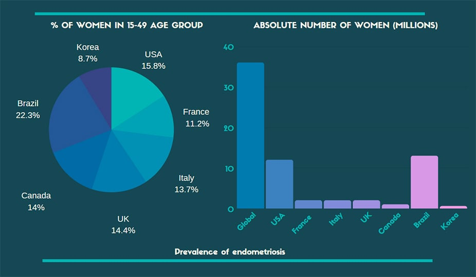 prevalence of endometriosis statistics, infographics