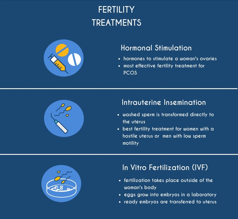 fertility treatment types