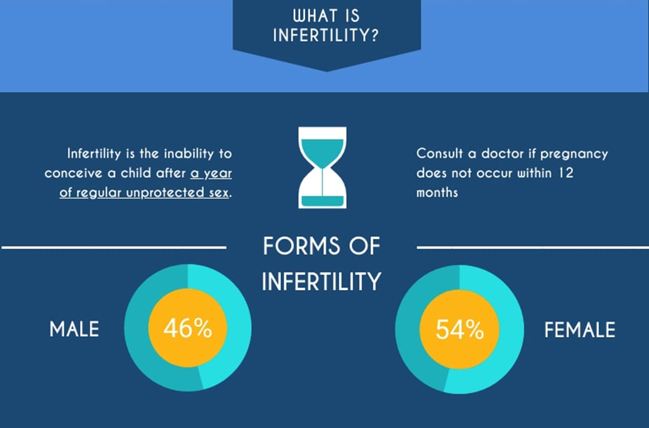 what is infertility and forms of male and female infertility