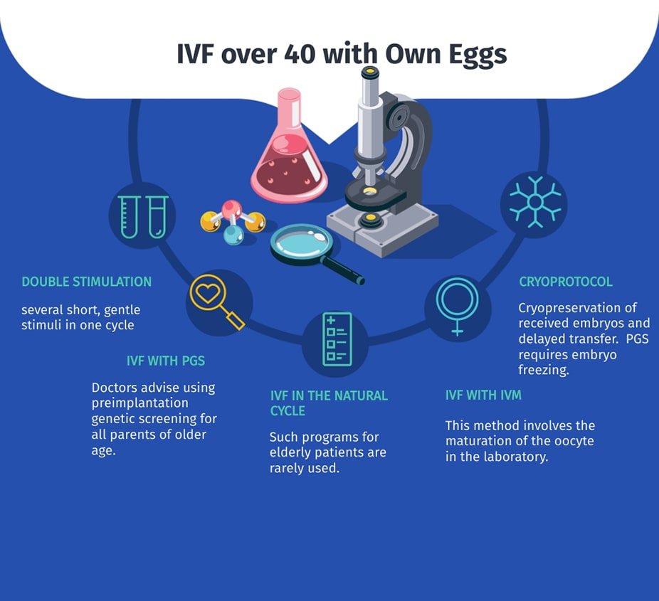 ivf over 40 with own eggs