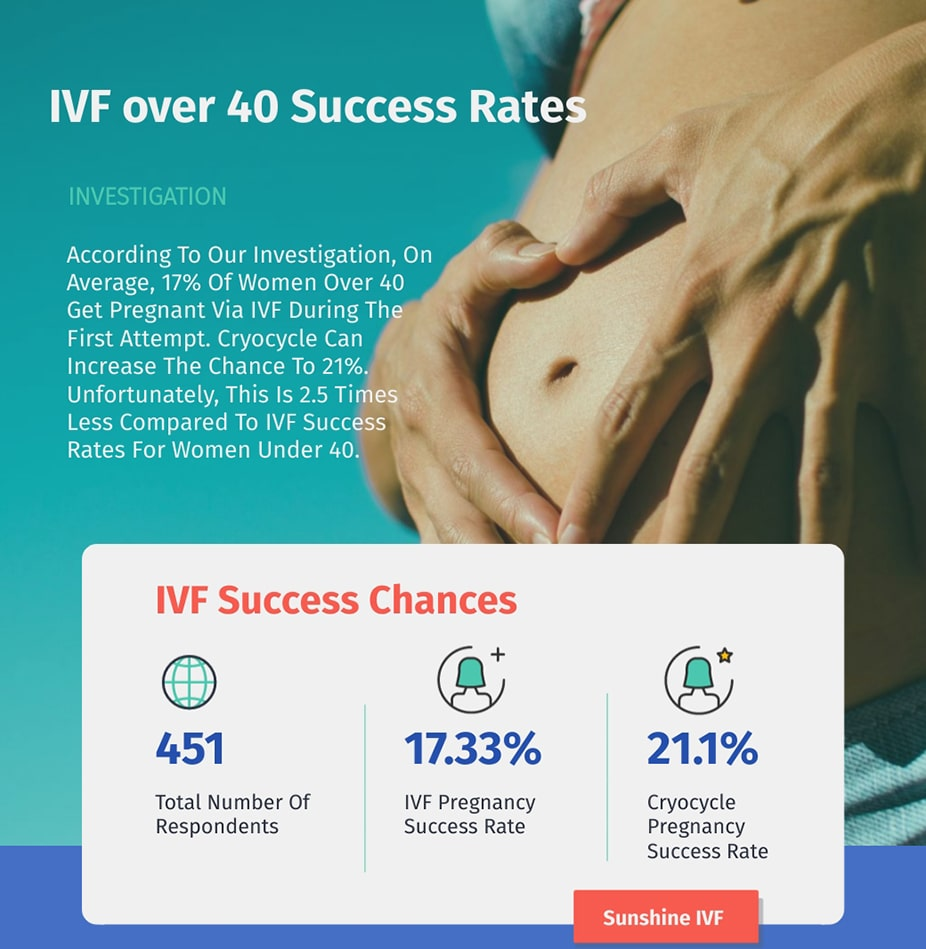 ivf after 40 success rates